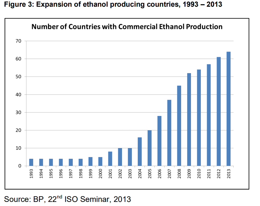Towards a SADC Fuel Ethanol Market from Sugarcane: Regulatory Constraints and a Model for Regional Sectoral Integration