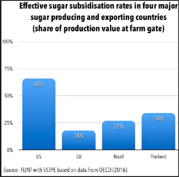 Sugar Industry Report – Nov 2018 – Fairplay : Stop Trade Dumping Now